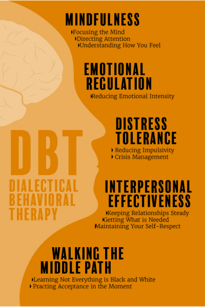 DBT-Infographic